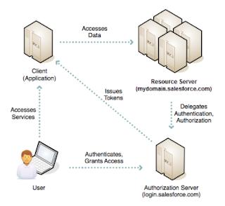 Webserver Flow