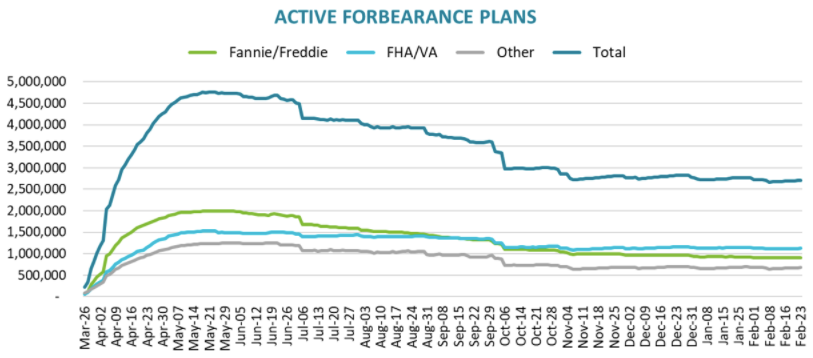 Black Knight: Number of Homeowners in COVID-19-Related Forbearance Plans Increased Slightly