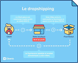 How to start a dropshipping . Find easily profitable product for your dropshipping.