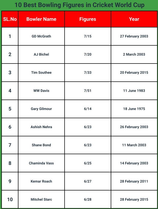 10 Best Bowling Figures in a World Cup Match