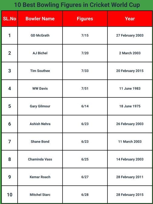 MM -kisat: 10 parasta keilailua MM -kisoissa