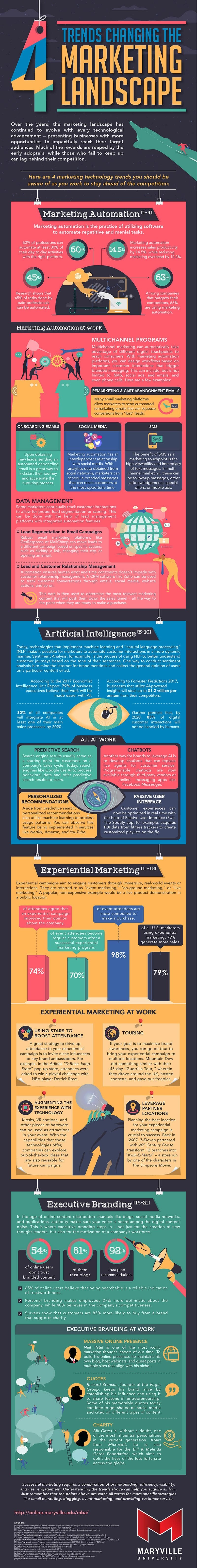 4 Trends Changing the Marketing Landscape #infographic