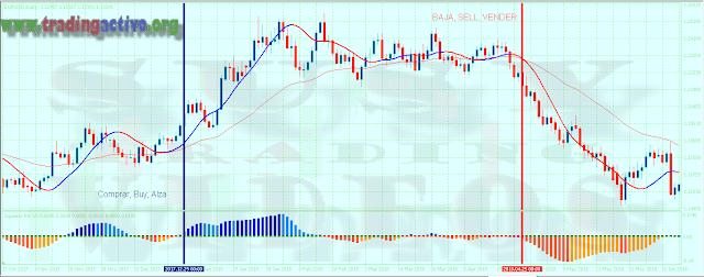Estrategia De Dirección Para Trading Forex, GRATIS