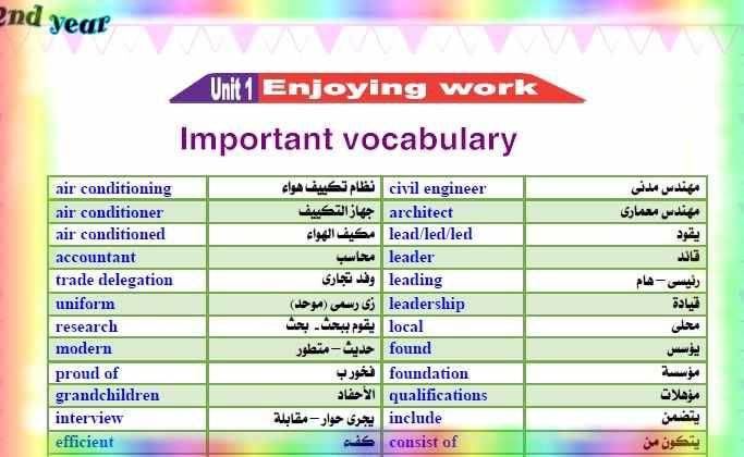 مذكرة لغة انجليزية للصف الثاني الثانوي ترم اول لعام 2021