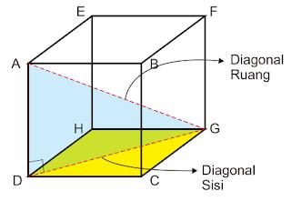 Cara Menghitung Diagonal Sisi dan Diagonal Ruang Kubus Cara Menghitung Diagonal Sisi dan Diagonal Ruang Kubus
