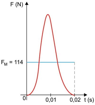 O gráfico representa a força, em função do tempo