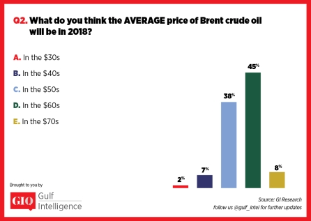 What do you think the Average Price of Brent Crude Oil will be in 2018 - GIQ Survey 2017 | Gulf Intelligence