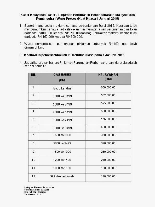 jadual Kelayakan Pinjaman Perumahan kerajaan terkini