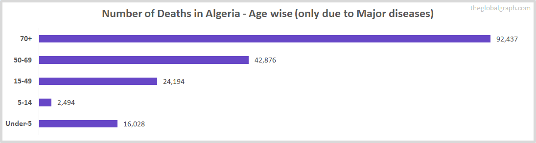 Number of Deaths in Algeria - Age wise (only due to Major diseases)