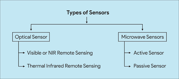 Remote-sensors_Types-of-sensors_1