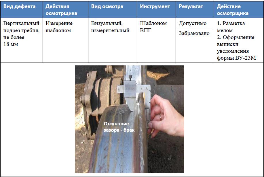 При каком прокатя можно измерять подрез гребня