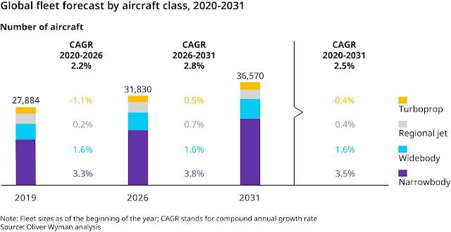 Global fleet forecast by aircraft class: Oliver Wyman