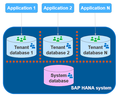 SAP HANA Tutorials and Materials, SAP HANA Guide, SAP HANA Certifictions