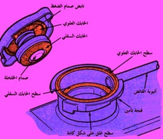 اجزاء غطاء الردياتير