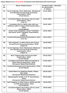 SSC Result Status report as on 30 December 2020