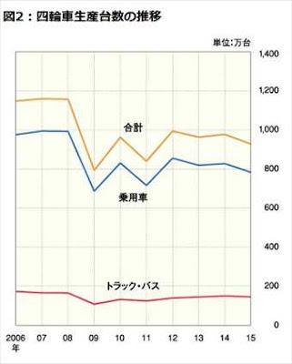 日本 自動車生産台数 2006年から2015年の推移