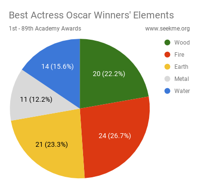 Best Actress Oscar Winners' Elements