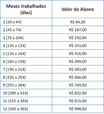Tabela de valor proporcional do PIS