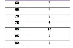 Cara Membaca Data dalam Bentuk Tabel, Diagram Batang, Diagram Garis, dan Diagram Gambar