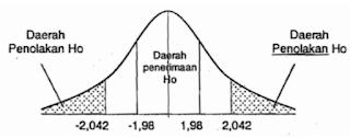 Uji Dua Pihak Statistika Penelitian