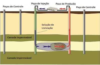 metodo de lixiviação in situ esquema