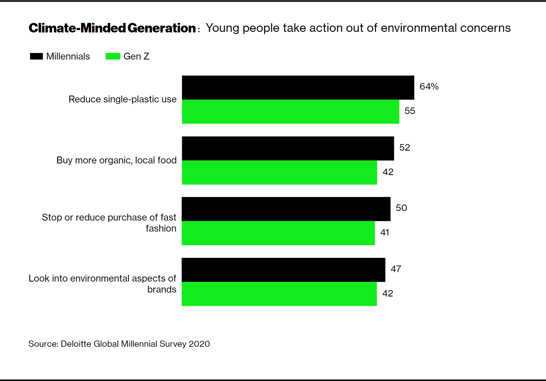 Younger Generation Is Playing A Key Role In Promoting Climate Change