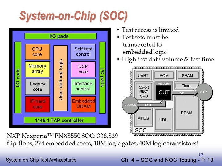 system on chip adalah