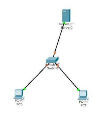 rangkaian menggunakan pc server