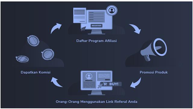 Cara Kerja Affiliasi pada Bisnis Online