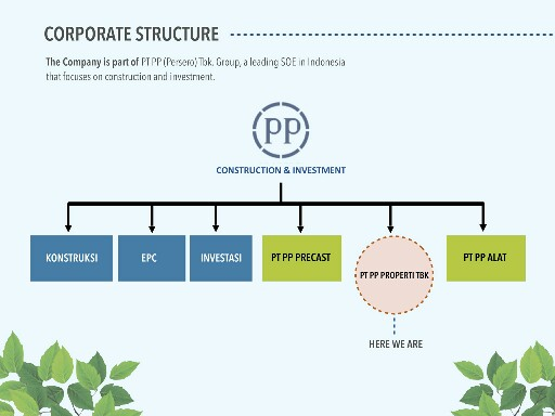 Developer PP Properti, Developer evencio, Struktur Pp properti