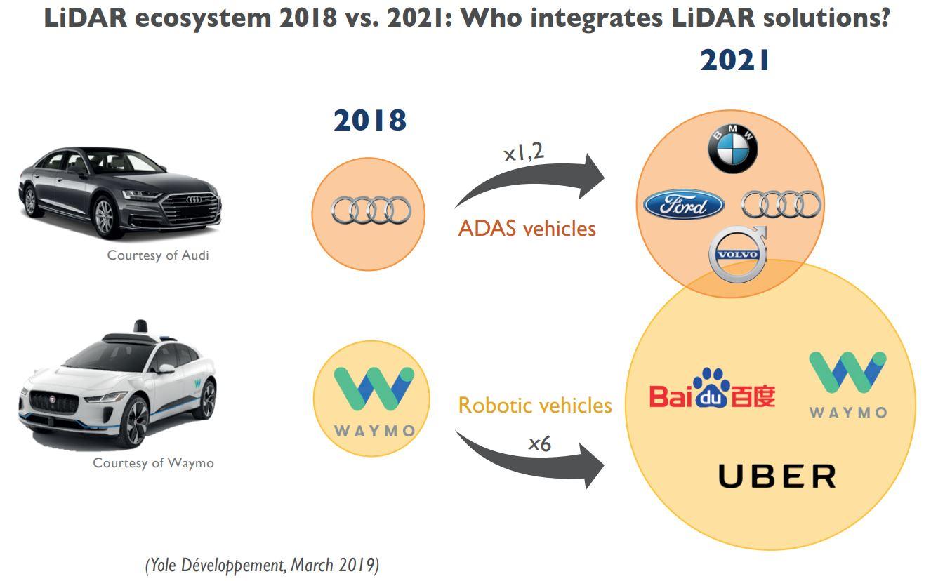 Image Sensors World: Yole on LiDAR Market