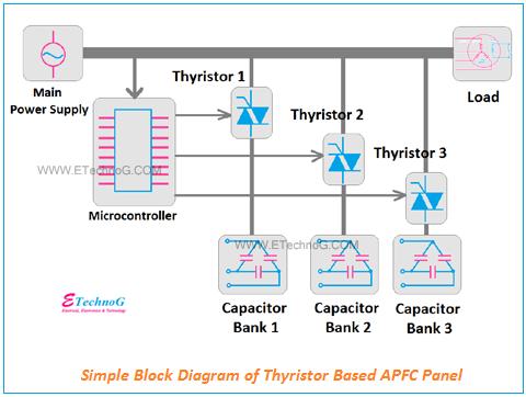 Thyristor Based APFC Panel block diagram
