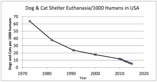 American changing relationship with the pet dog includes declines in shelter euthanasia rates, shown here