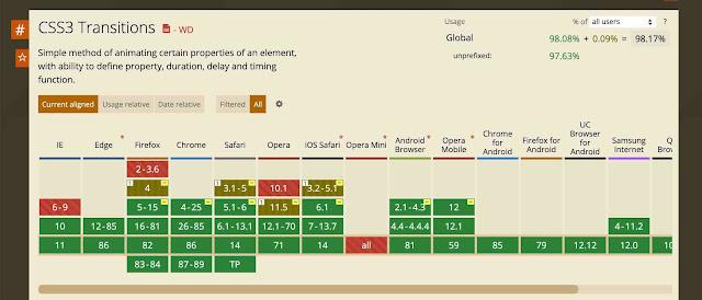 Efek Transisi Menggunakan Properti CSS