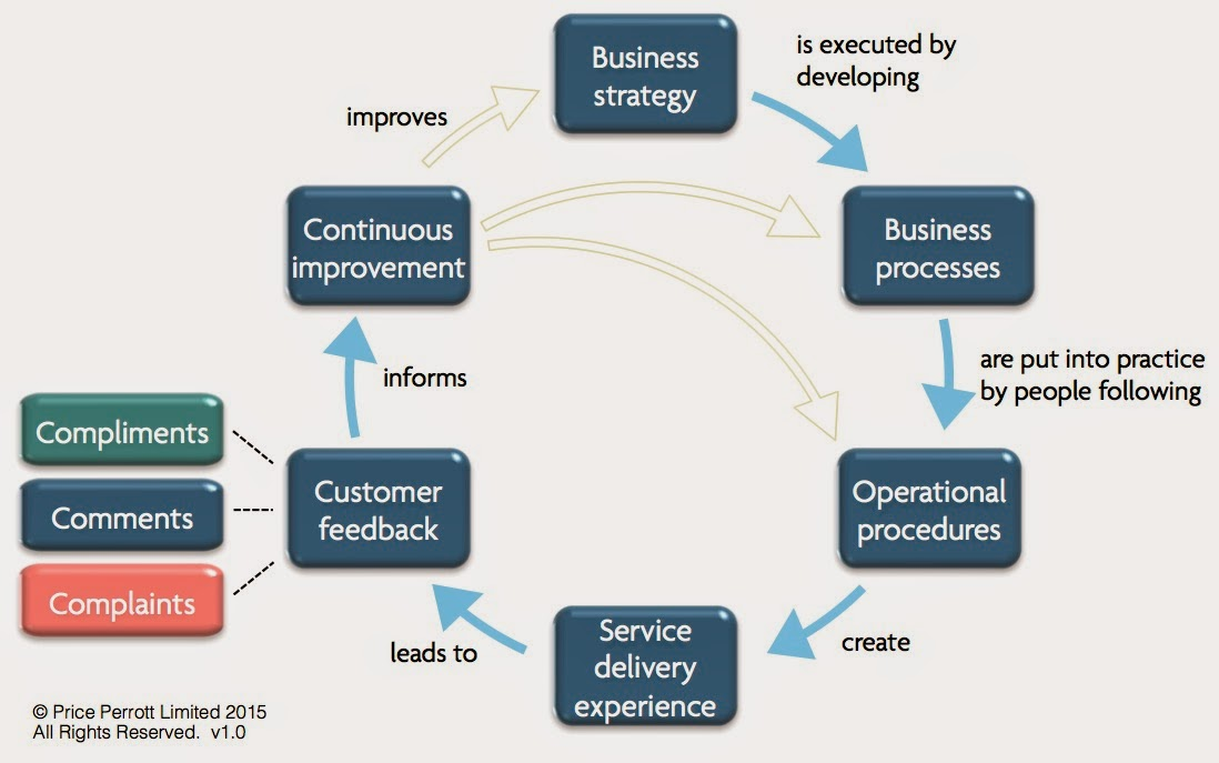 The customer service experience: Improving service