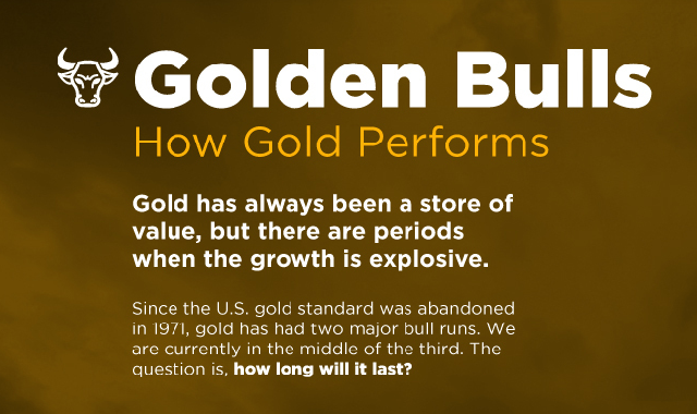 The Economic Value of Gold #Infographic