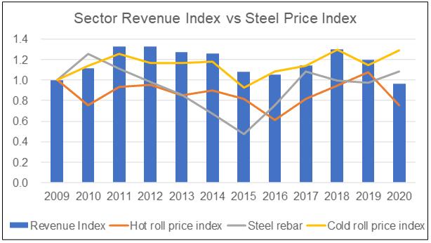 Sector revenue index c/w steel price index