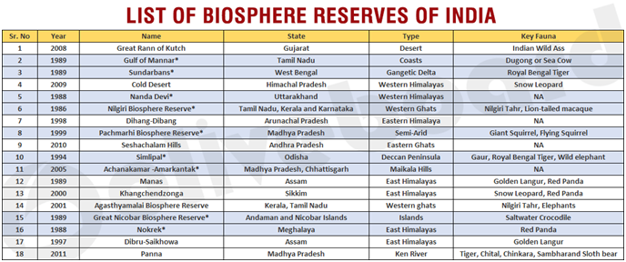 list of biosphere
