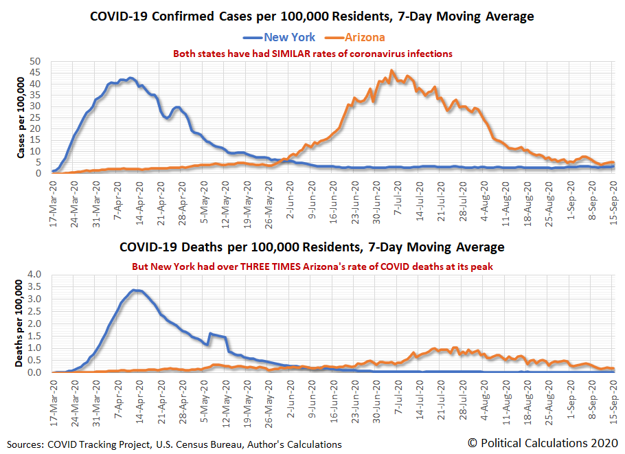 New York vs Arizona: COVID-19 Confirmed Cases and Deaths per 100,000 Residents, 7-Day Moving Averages