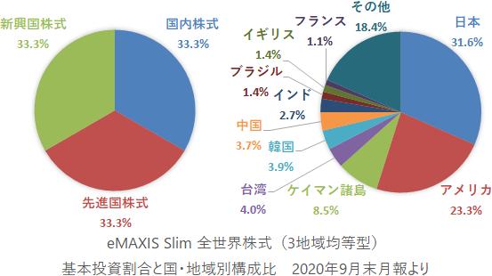 eMAXIS Slim 全世界株式(3地域均等型) 基本投資割合と国・地域別構成比