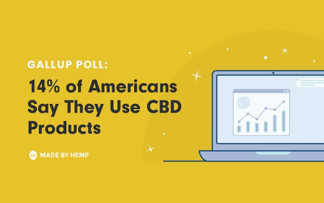 Gallup Poll: 14% of Americans Use CBD