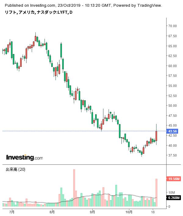 アメリカ 株価 情報