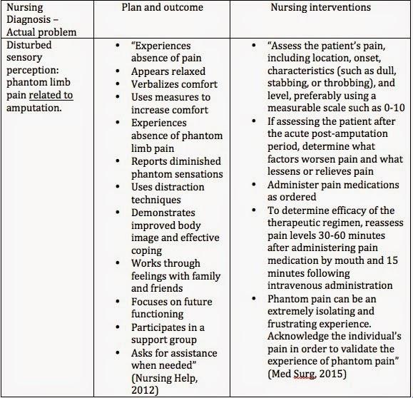 Phantom Limb Pain: Nursing diagnoses for PLP
