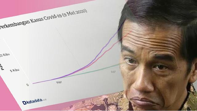 Tambahan Kasus Corona 9 Mei Tertinggi, Alvin Lie: Presiden Kehendaki Turun, Tapi Landaipun Belum