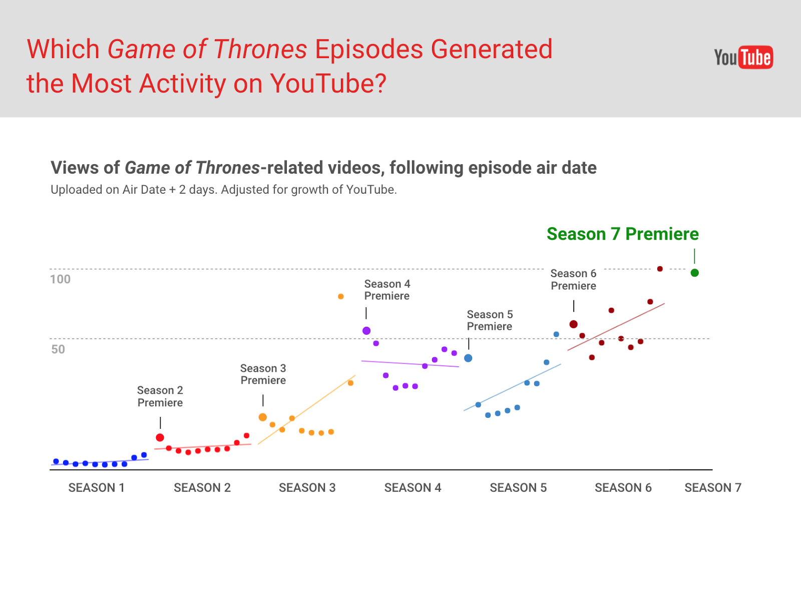 hight resolution of the season 7 premiere generated the most activity on youtube compared to any other premiere seasons 1 6