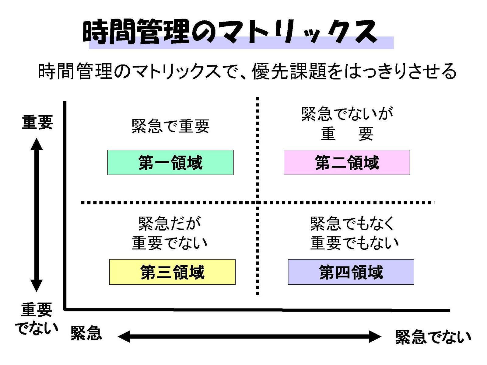 優先順位を付けて行動していますか?タイムマネジメント術について   FPMproject manami terasawa