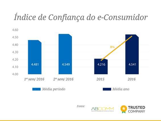 Consumidor está mais confiante em comprar pela Internet, aponta ABComm/TrustedCompany