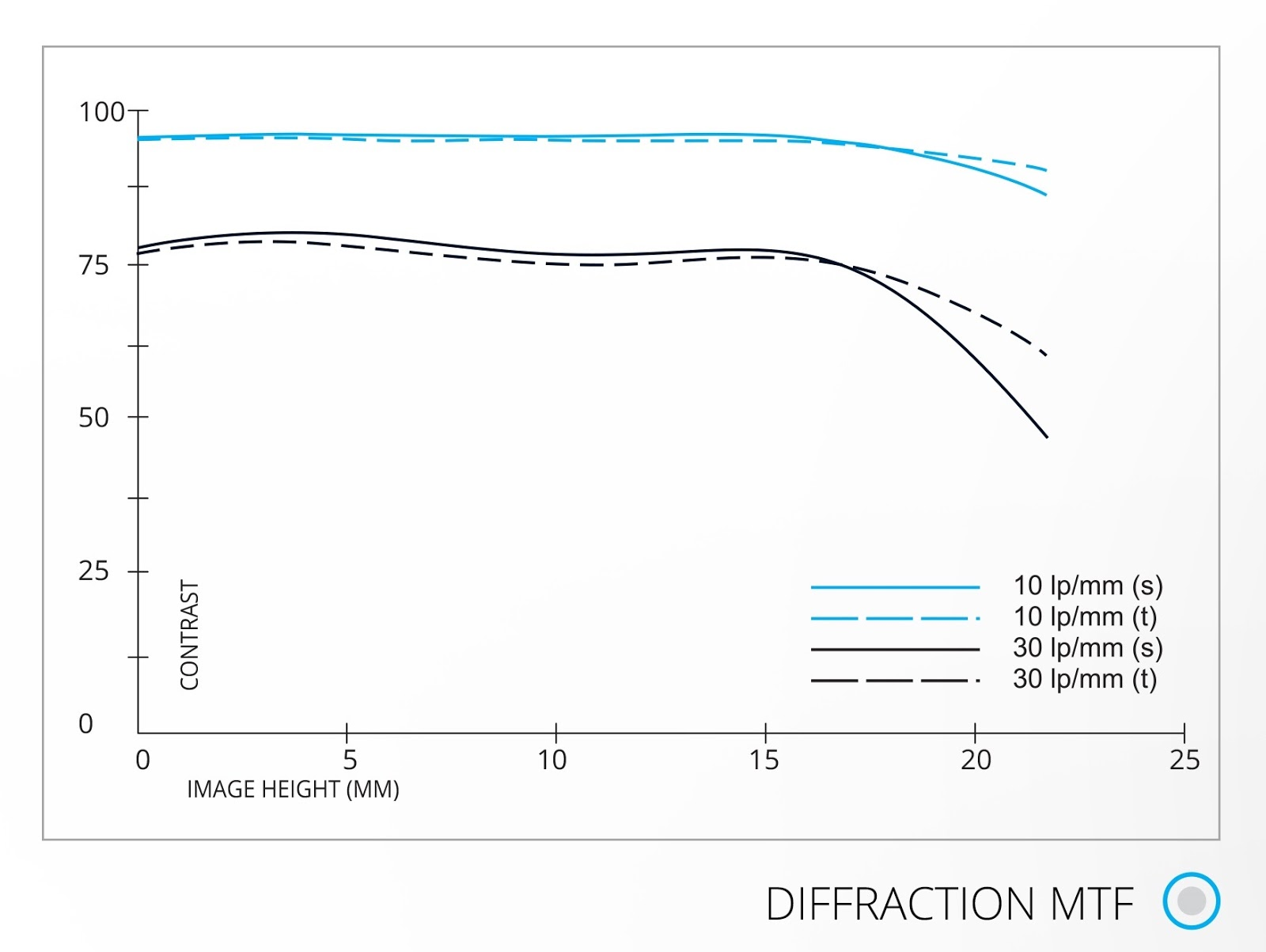 MTF-график объектива Irix 45mm f/1.4