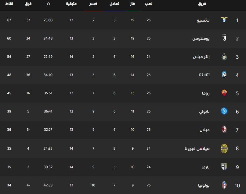 جدول ترتيب فرق الدوري الإيطالي اليوم بتاريخ 3-3-2020