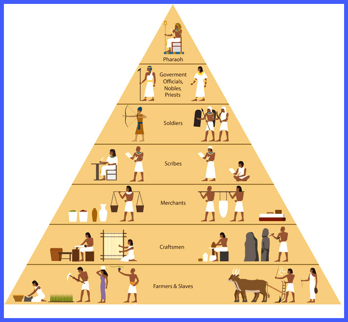 society social structure of ancient egypt s t r a v a g a n z a